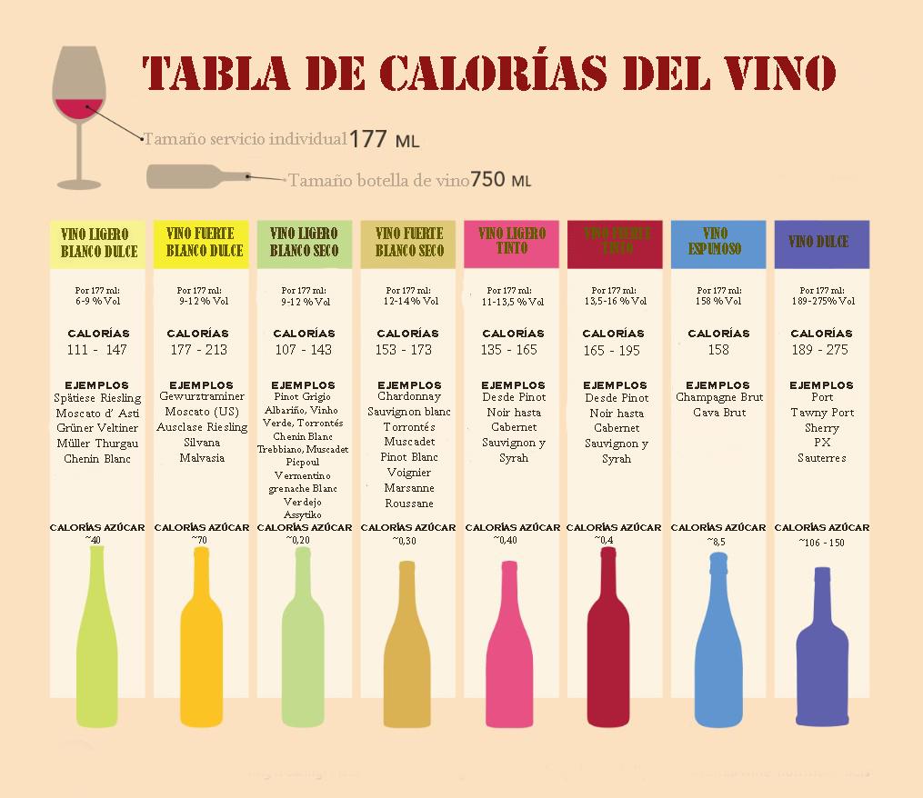 tabla calorías vino